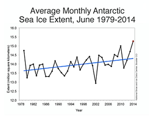 The average monthly Antarctic sea ice extent for each year since 1979.