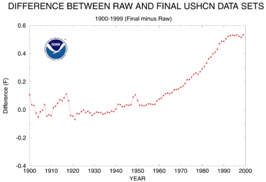 The difference between the adjusted data and the measured data in the NOAA's US temperature data set.