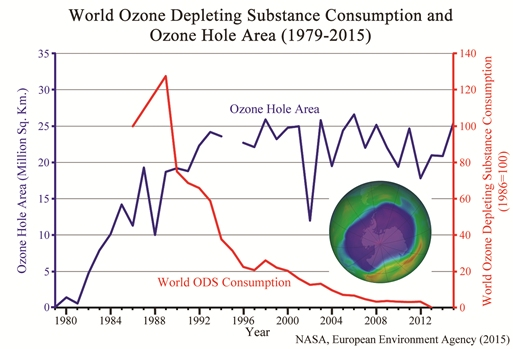 Ozone hole size and worldwide use of ozone depleting substances (click for credit)