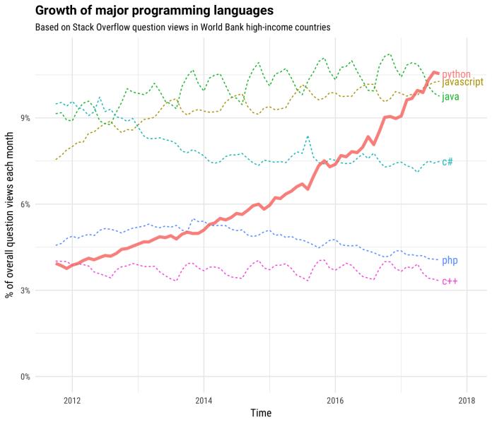 O Incrível Crescimento da Linguagem Python