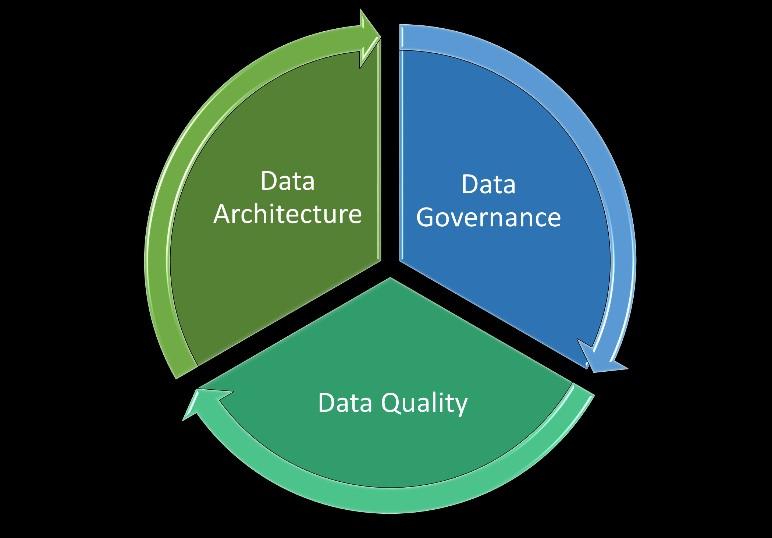 A Importancia da Arquitetura na Governanca de Dados