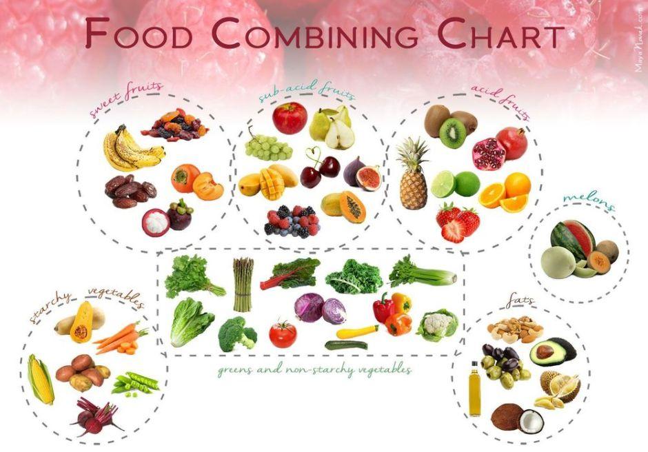 Food combining chart via mayanovak.com ala duniamasak
