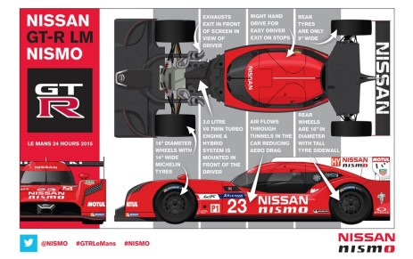 SILVERSTONE, UK (May 15, 2015) – The GT-R LM NISMO – Nissan's ground breaking new racer that that will take on the best in the world at the Le Mans 24 Hours – was created by a team of carefully selected experts from Japan, the U.S. and Europe. Unlike other LM P1 cars, the GT-R LM NISMO's 3.0-liter twin-turbo V6 gasoline engine sits in the front of the front-wheel-drive car, while the hybrid power is harvested from the front driveline to augment acceleration.