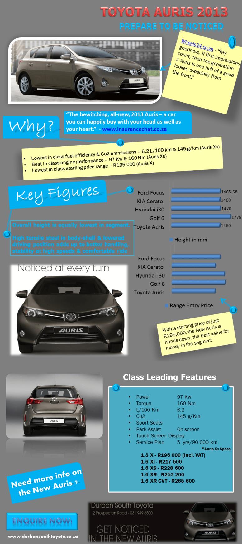 Toyota Auris 2013 Infographic