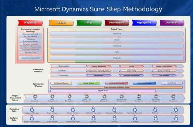 Microsoft Dynamics Sure Step