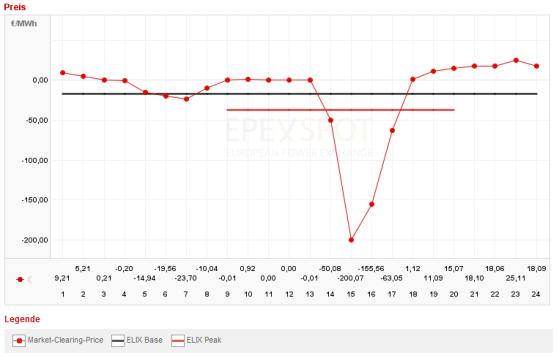 Negative Strompreise