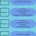IELTS Writing Topics & Essay Structure | IELTS Writing Task 2