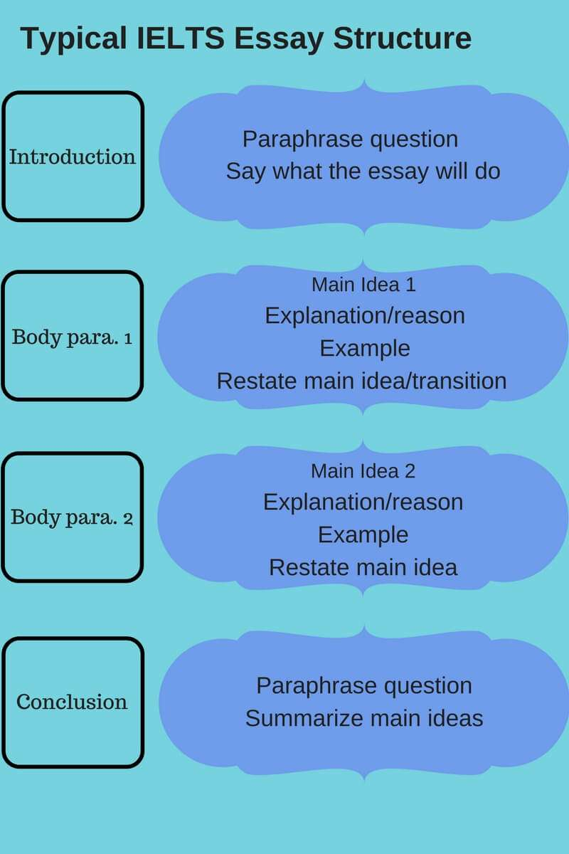 ielts writing topics preparation essay structure