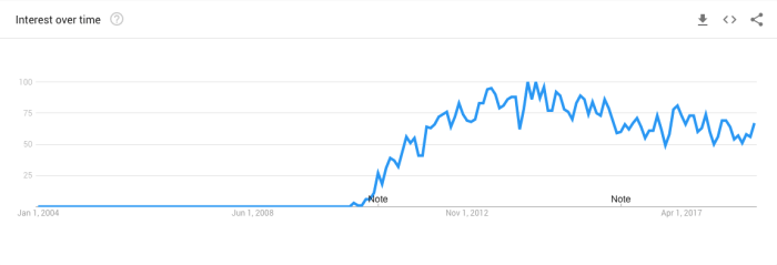 """Gamification"" search trends since 2004."