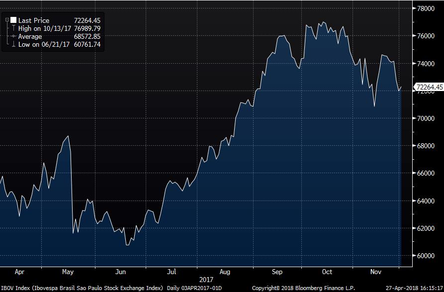 Gráfico de desempenho de ações