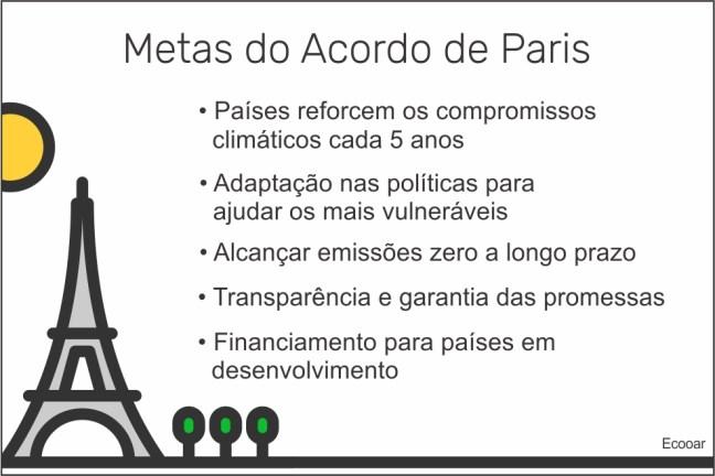 Imagem mostra informações sobre metas do Acordo de Paris