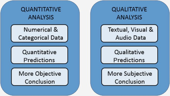 QUANTITATIVE: numerical & categorical, quantitative predictions, more objective conclusion. QUALITATIVE: textual visual audio, qualitative predictions, more subjective conclusion.