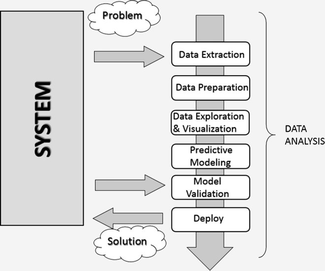 problem, extraction, preparation, exploration & visualization, predictive modeling, model validation , deployment, solution