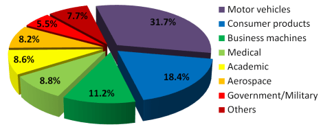 "This pie chart displays the percentage use of ""rapid prototyping,"" a manufacturing process that uses computer-aided design (CAD) to create a scale model of a product, or part of a product. (The data are dated—this information is from 2000.) 3D printing is expected to have a dramatic impact on rapid prototyping and other manufacturing processes. Image by Zureks, courtesy Wikimedia. This file is licensed under the Creative Commons Attribution-Share Alike 3.0 Unported license."