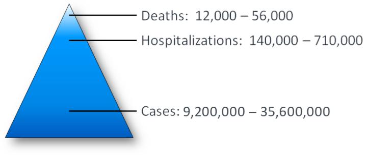 flu-burden-cases