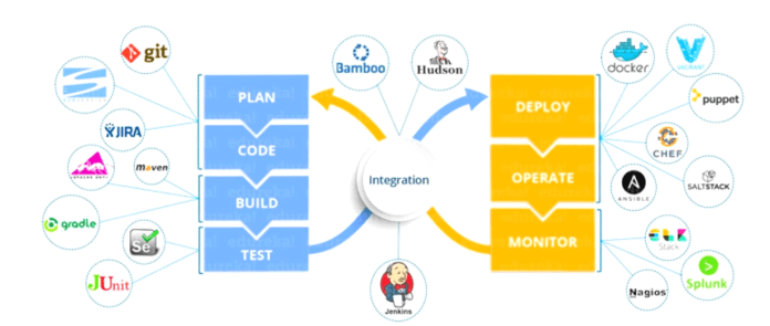 DevOps phases and tools