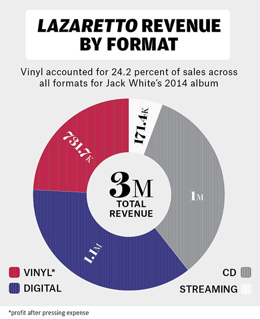 bb7-vinyl-charts-06-billboard-510