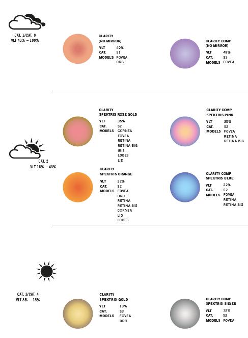 Verres solaires explication POC