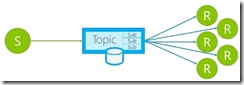 Azure Topic