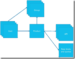 API Management products, users and groups