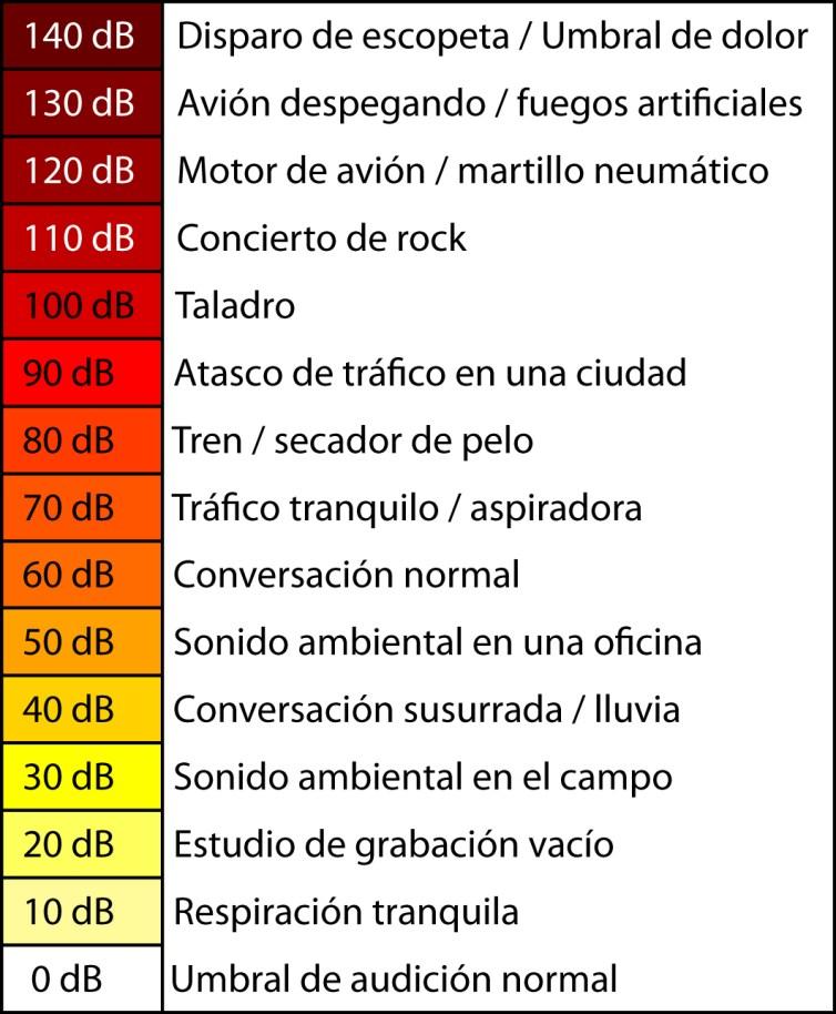 escala sonido
