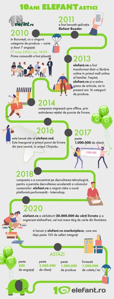 infografic zilele elefant.ro