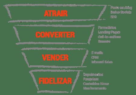 jornada-lead-inbound-marketing