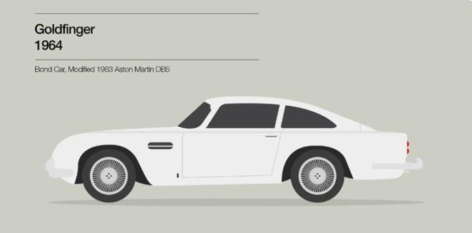 9. James Bond Goldfinger (1964) tiene un Aston Martin DB5 de 1963 modificado.