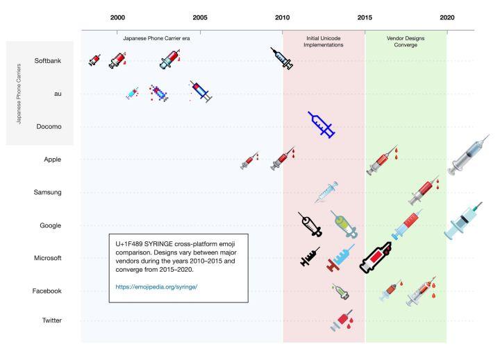 L'évolution de l'emoji «seringue» en fonction des systèmes