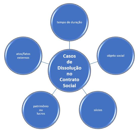 dissolução no contrato social