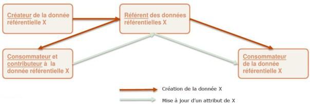 ref_centralisation