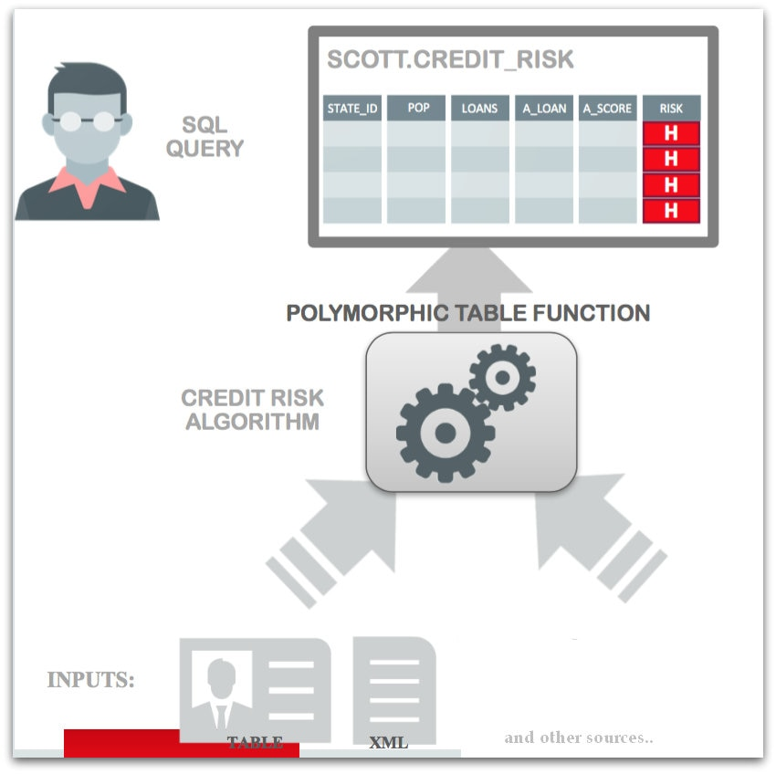 Oracle 18c: Data Warehousing New Features   What's NEWS
