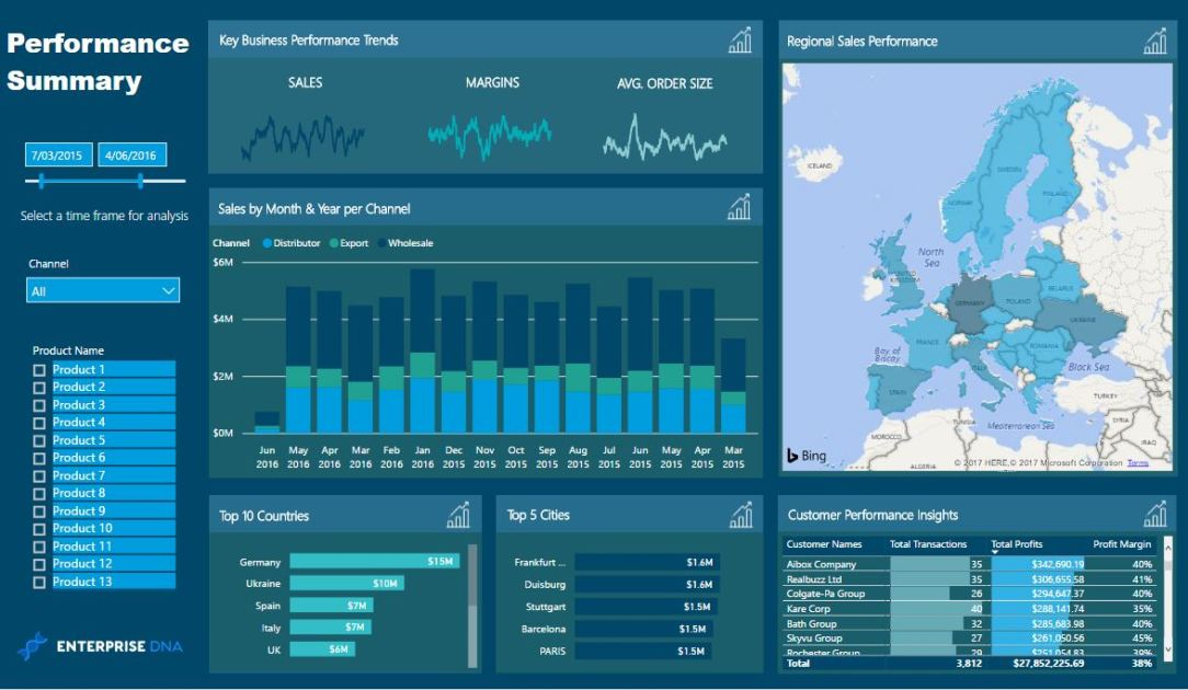 Enterprise DNA Power BI Performance Summary Dashboard Template