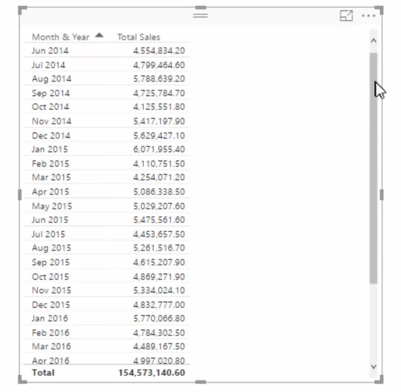 total sales table filtered by month and year