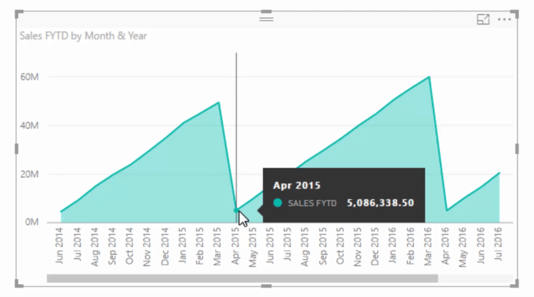 sales financial year to date filtered by month and year visualization