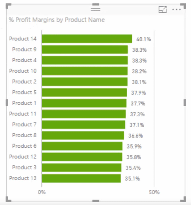 percent profit margins by product name in power bi