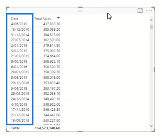 total sales table with date column