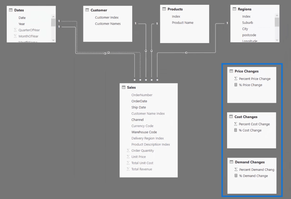 the data model with supporting tables