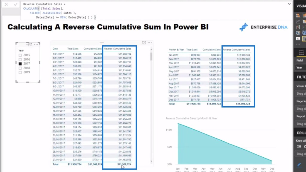 Sample results of calculating Reverse Cumulative Total in Power BI DAX pattern