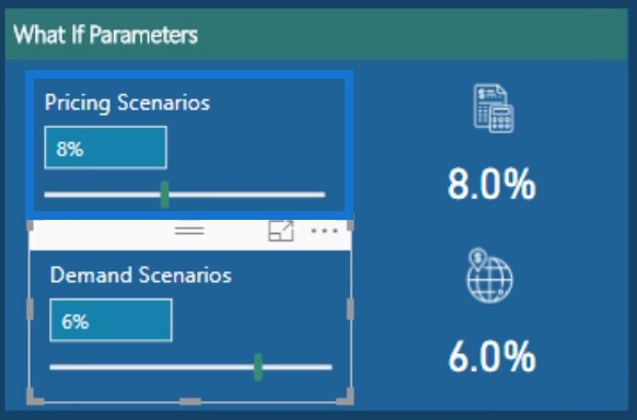 Sample Demand scenario for implementing What If analysis in Power BI