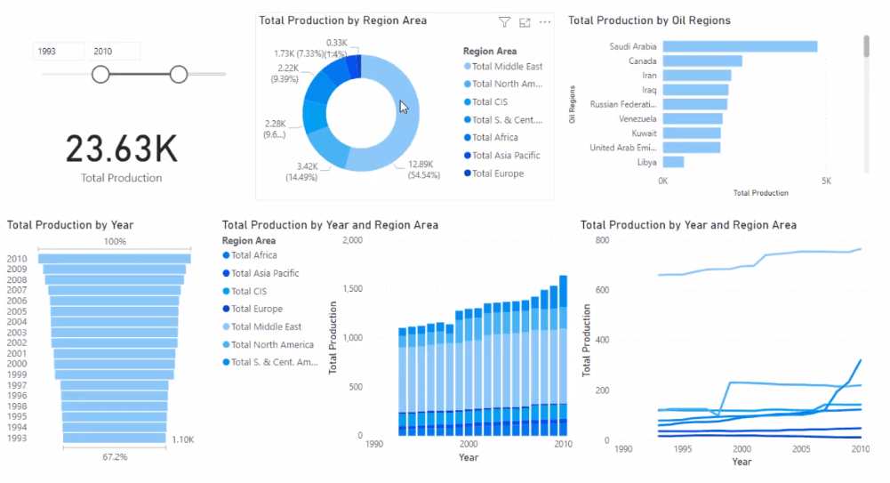 subtotals in Power BI