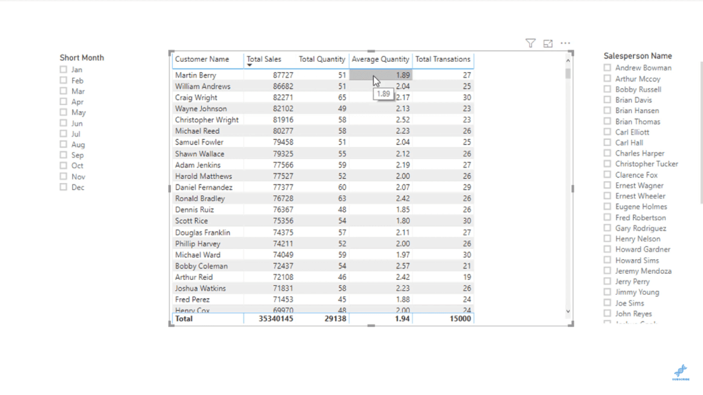 changed results - aggregations in power bi
