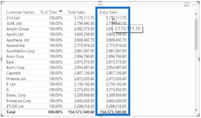 Every Sales returning Total Sales