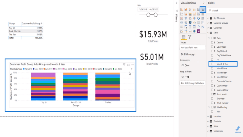 Adding context and visualizing customer group profit percent