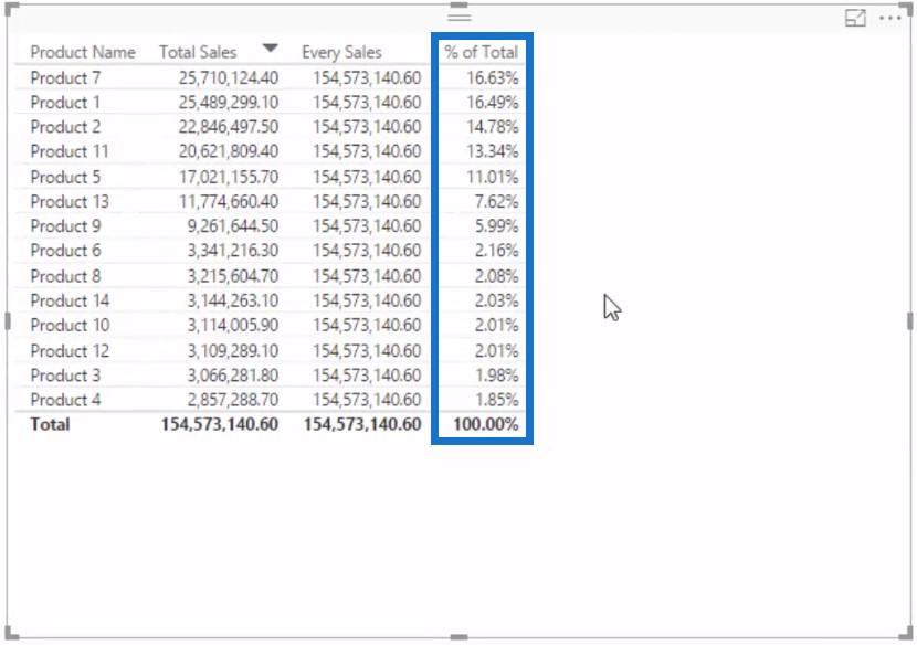 Showing % of Total measure - Percent of Total Power BI