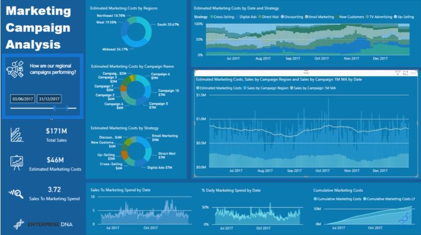 marketing dashboard