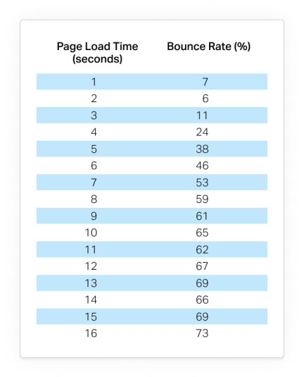 Page Speed and Bounce Rates