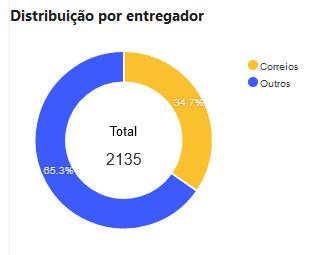 Gráfico que demonstra a distribuição de entregas por entregador