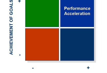 Perf Acceleration
