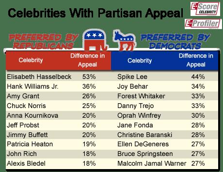 Partisan Celebs